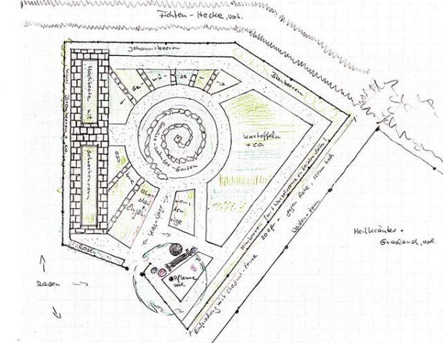 Selbstversorgergarten Planung - gezeichneter Plan mit Beeten, Hecken und Blumen