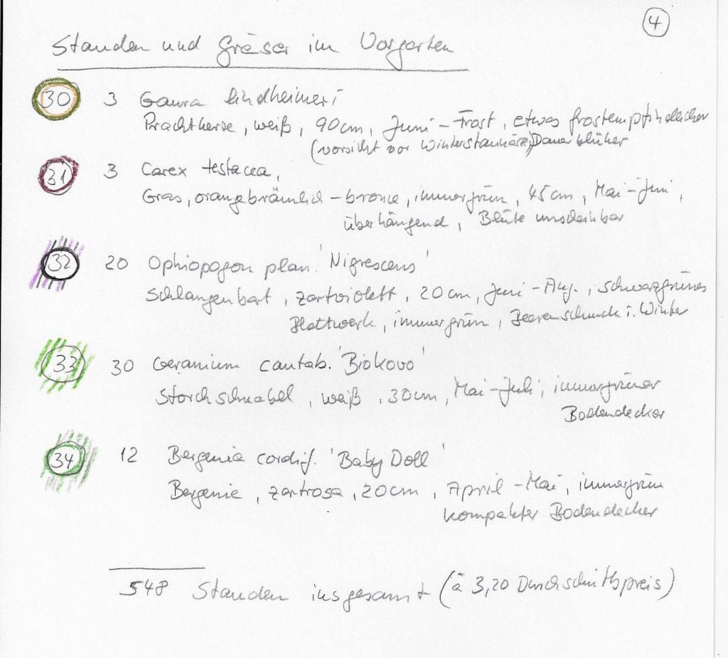 Gartenplanung Liste 4